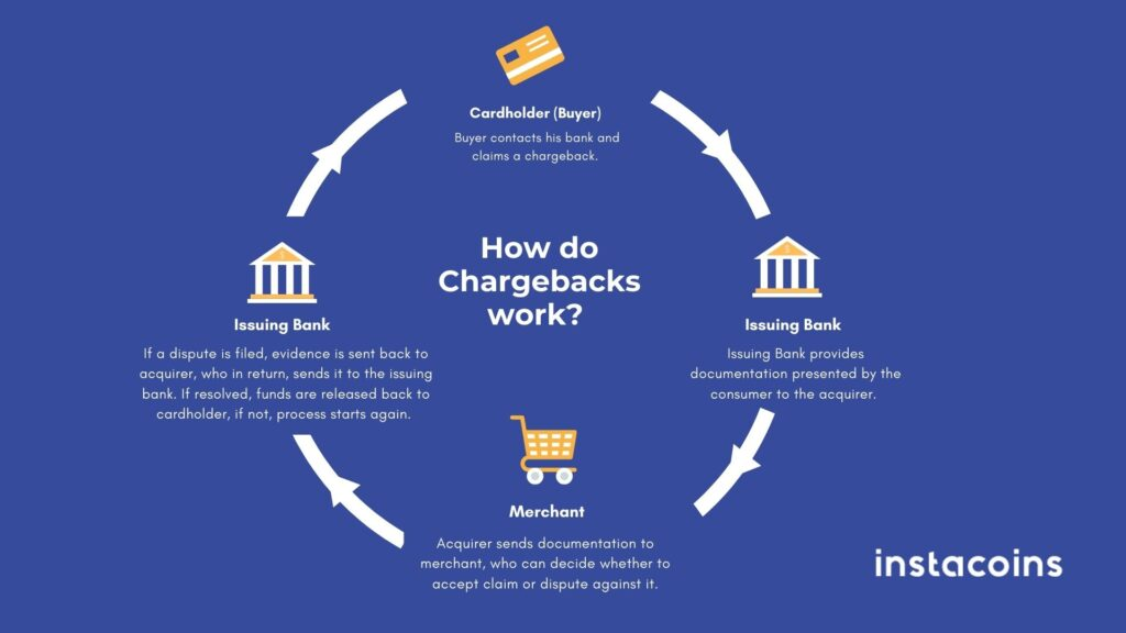 Instacoins-chargebacks-bank-finance-bitcoin-cryptocurrency